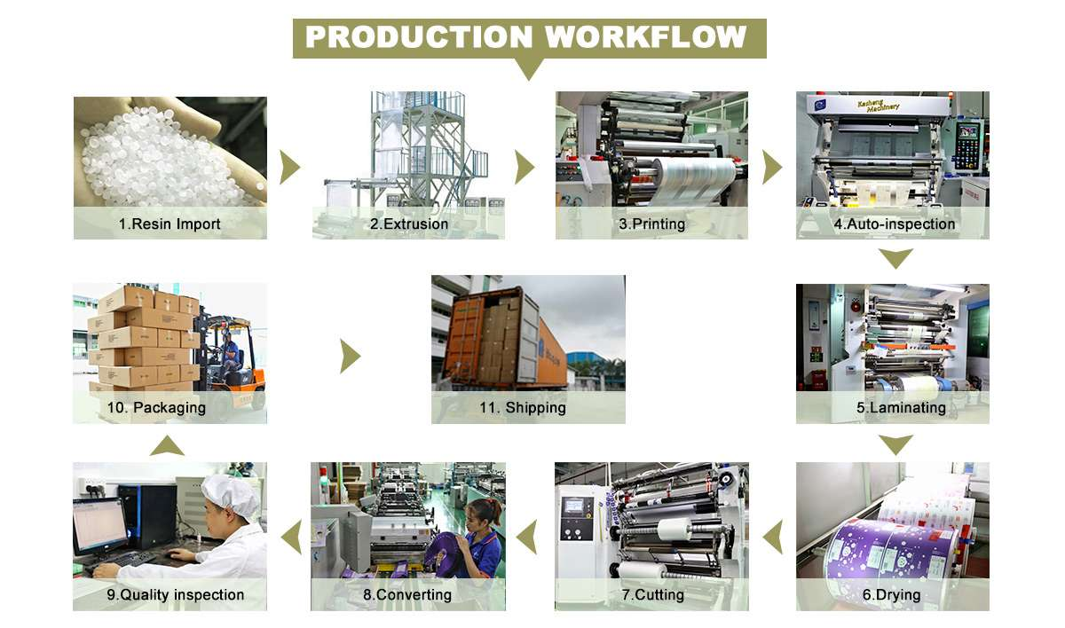 Kraft Stand Up Bags Production Process