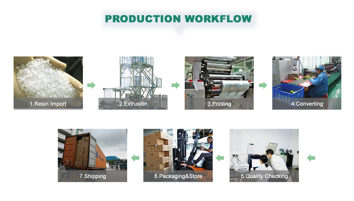 Custom Printed Plastic Rolls Wholesale Production Process