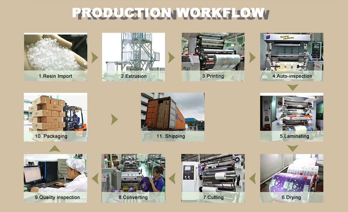 Ziplock Coffee Bags Production Process