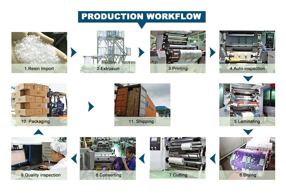 Gravure Printing Food Grade Flat Bottom Pouch Production Process